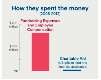 FTC Depicts How Four Sham Charities Operated (1)