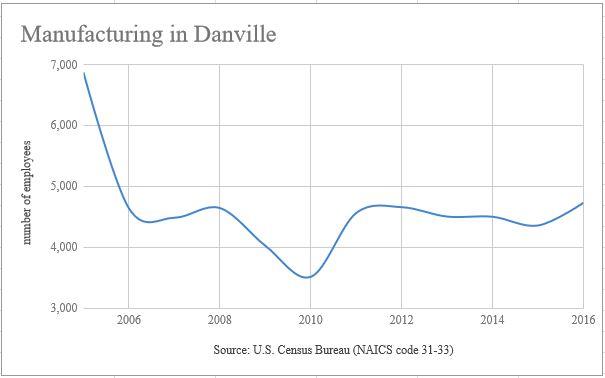 Dvill Manufacturing
