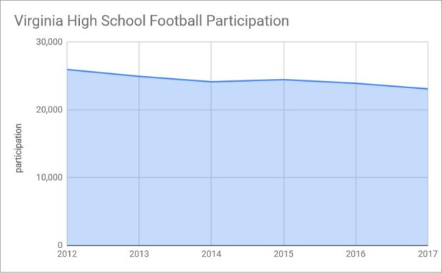 Football Participation