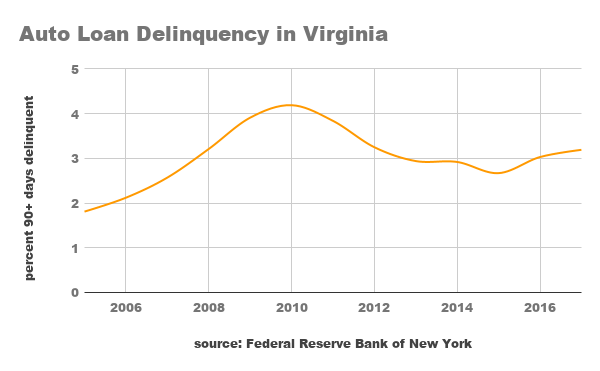 Auto Loan Delinquency in Virginia