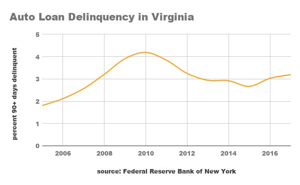 Auto Loan Delinquencies On The Rise In Virginia